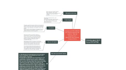 Mind Map: Sentencia Nº RC.000292 de Tribunal Supremo de Justicia - Sala de Casación Civil. Resolución de Contrato Compra Venta