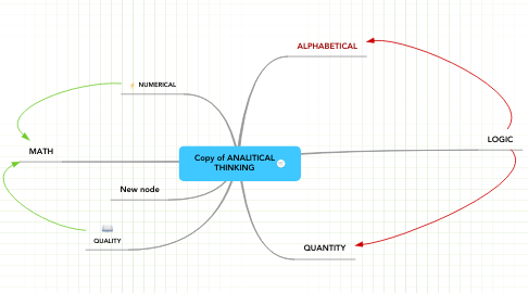 Mind Map: Copy of ANALITICAL THINKING