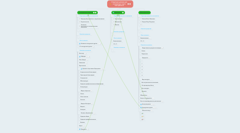 Mind Map: Структура данных для конкурсных групп new.spbstu.ru