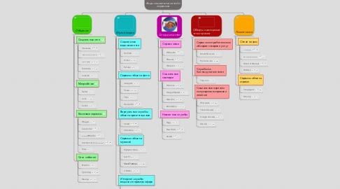 Mind Map: Виды социальных сетей и сервисов