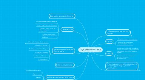 Mind Map: Круг детского чтения