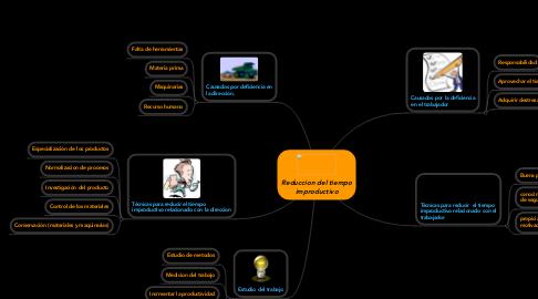 Mind Map: Reduccion del tiempo improductivo