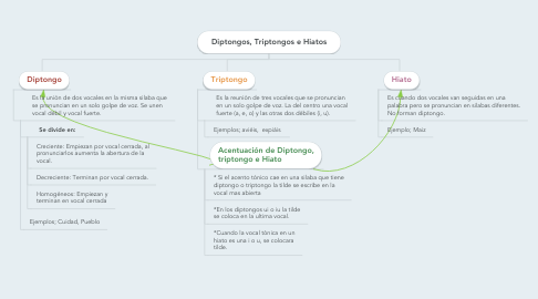 Mind Map: Diptongos, Triptongos e Hiatos