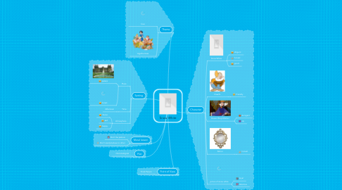 Mind Map: Snow White