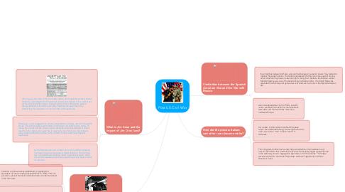 Mind Map: Post US Civil War