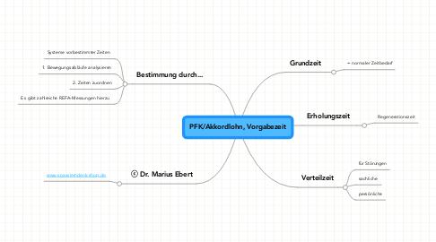 Mind Map: PFK/Akkordlohn, Vorgabezeit
