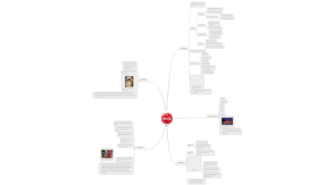 Mind Map: live