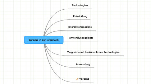 Mind Map: Sprache in der Informatik