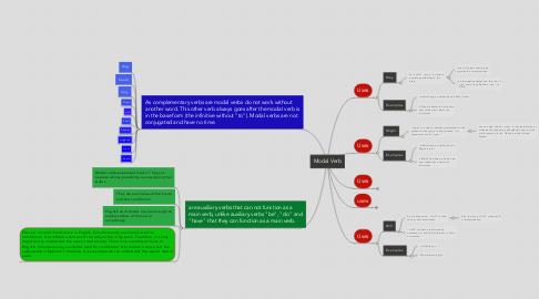 Mind Map: Modal Verb