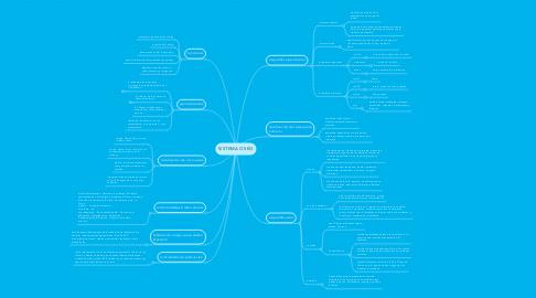 Mind Map: SISTEMA OSEO