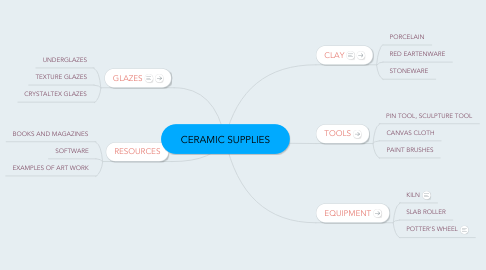 Mind Map: CERAMIC SUPPLIES