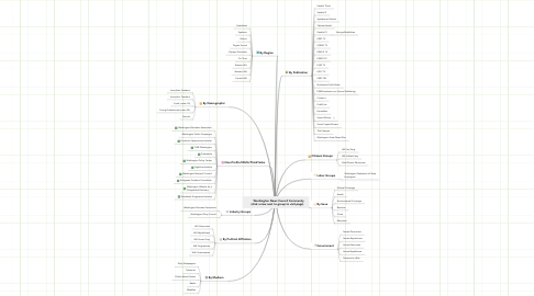 Mind Map: Washington News Council Community     (click arrow next to group to visit page)