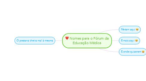 Mind Map: Nomes para o Fórum da Educação Médica