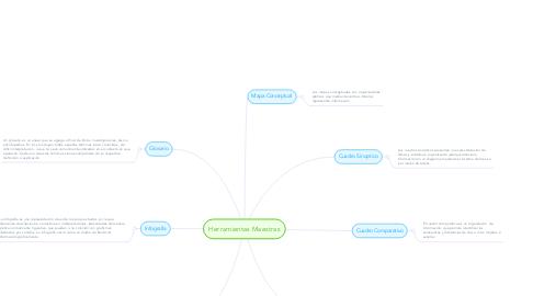Mind Map: Herramientas Maestras