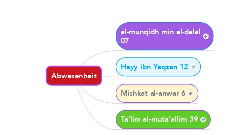Mind Map: Abwesenheit