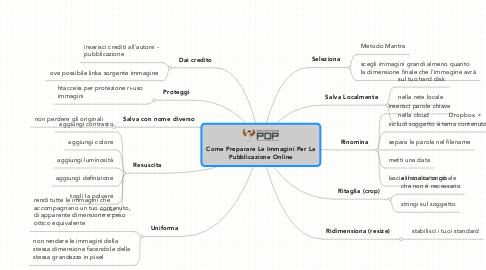 Mind Map: Come Preparare Le Immagini Per La Pubblicazione Online