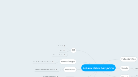 Mind Map: Links zu Mobile Computing