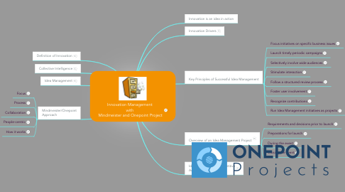 Mind Map: Innovation Management  with  Mindmeister and Onepoint Project