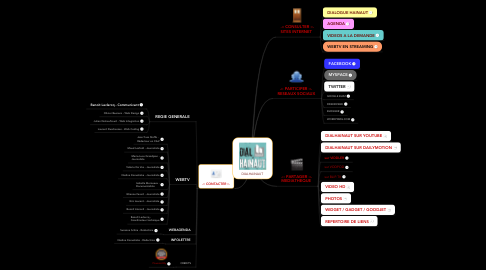 Mind Map: DIALHAINAUT