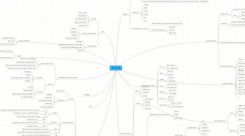 Mind Map: GESTALTUNG
