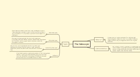 Mind Map: The telescope
