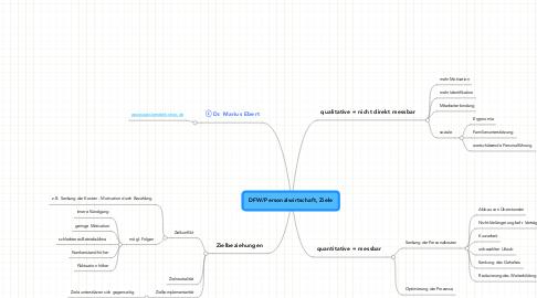 Mind Map: DFW/Personalwirtschaft, Ziele