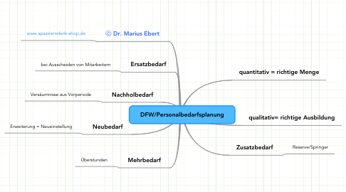 Mind Map: DFW/Personalbedarfsplanung