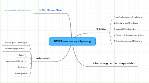Mind Map: DFW/Personalauswahlplanung