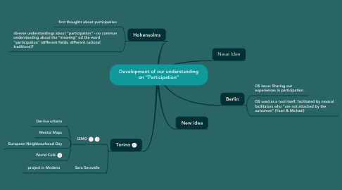 "Mind Map: Development of our understanding on ""Participation"""