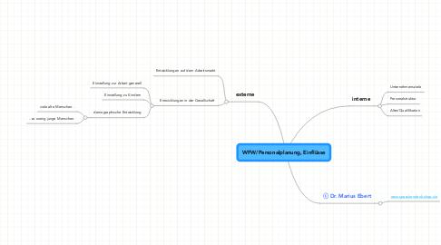 Mind Map: WFW/Personalplanung, Einflüsse