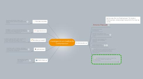 Mind Map: investigación en medios de comunicacion