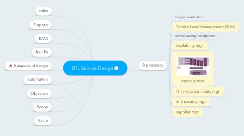 Mind Map: ITIL Service Design