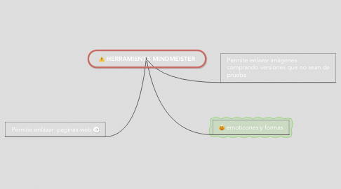 Mind Map: HERRAMIENTA MINDMEISTER