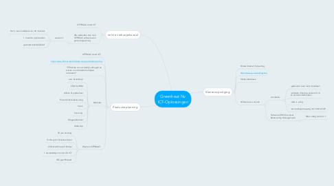 Mind Map: Greenheat Nv ICT-Oplossingen