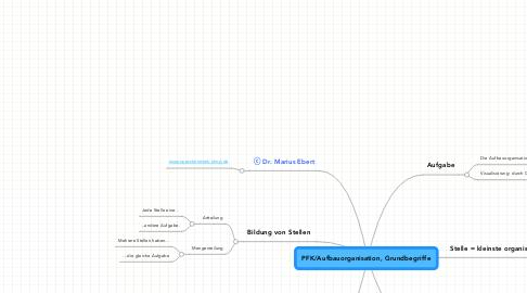 Mind Map: PFK/Aufbauorganisation, Grundbegriffe