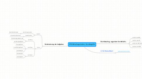 Mind Map: PFK/Ablauforganisation, Grundbegriffe