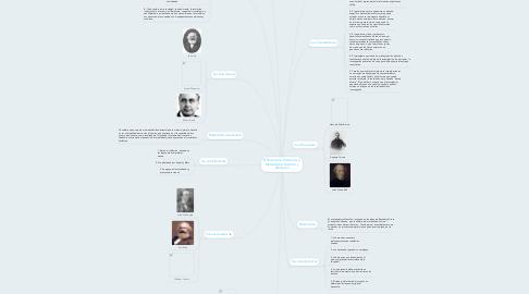Mind Map: El Positivismo,Historicismo, Materialismo Historico y Dialectico