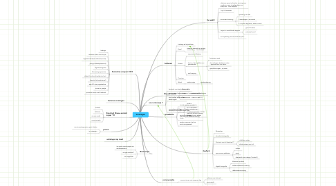 Mind Map: Vormingen