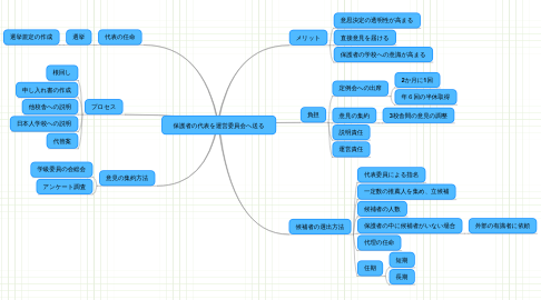 Mind Map: 保護者の代表を運営委員会へ送る