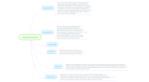 Mind Map: escuelas literarias