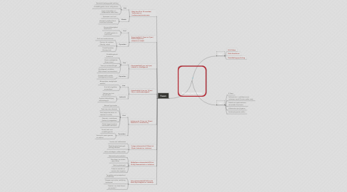 Mind Map: Theorie van Erikson