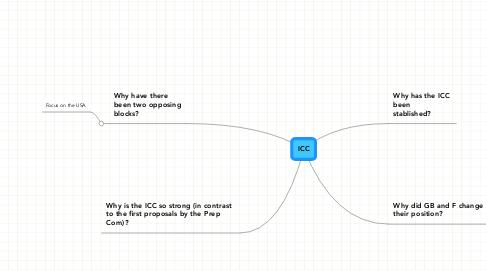 Mind Map: ICC
