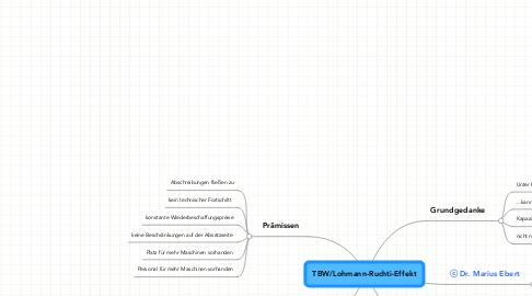 Mind Map: TBW/Lohmann-Ruchti-Effekt