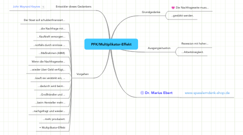 Mind Map: PFK/Multiplikator-Effekt