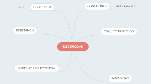 Mind Map: ELECTRICIDAD