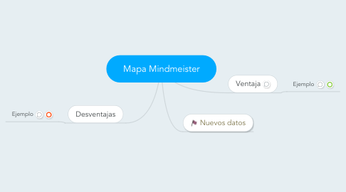 Mind Map: Mapa Mindmeister