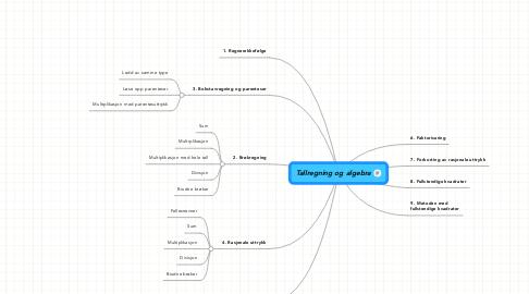Mind Map: Tallregning og algebra