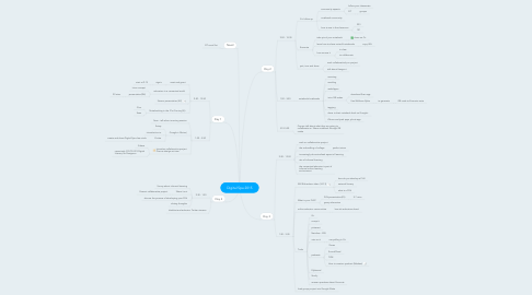 Mind Map: Digital Spa 2015