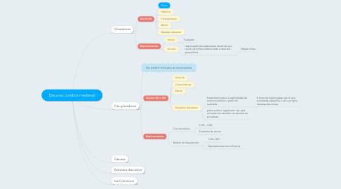 Mind Map: Discurso Jurídico medieval