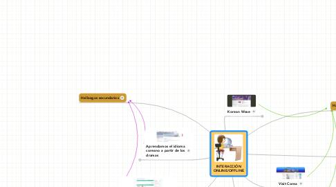 Mind Map: INTERACCIÓN ONLINE/OFFLINE